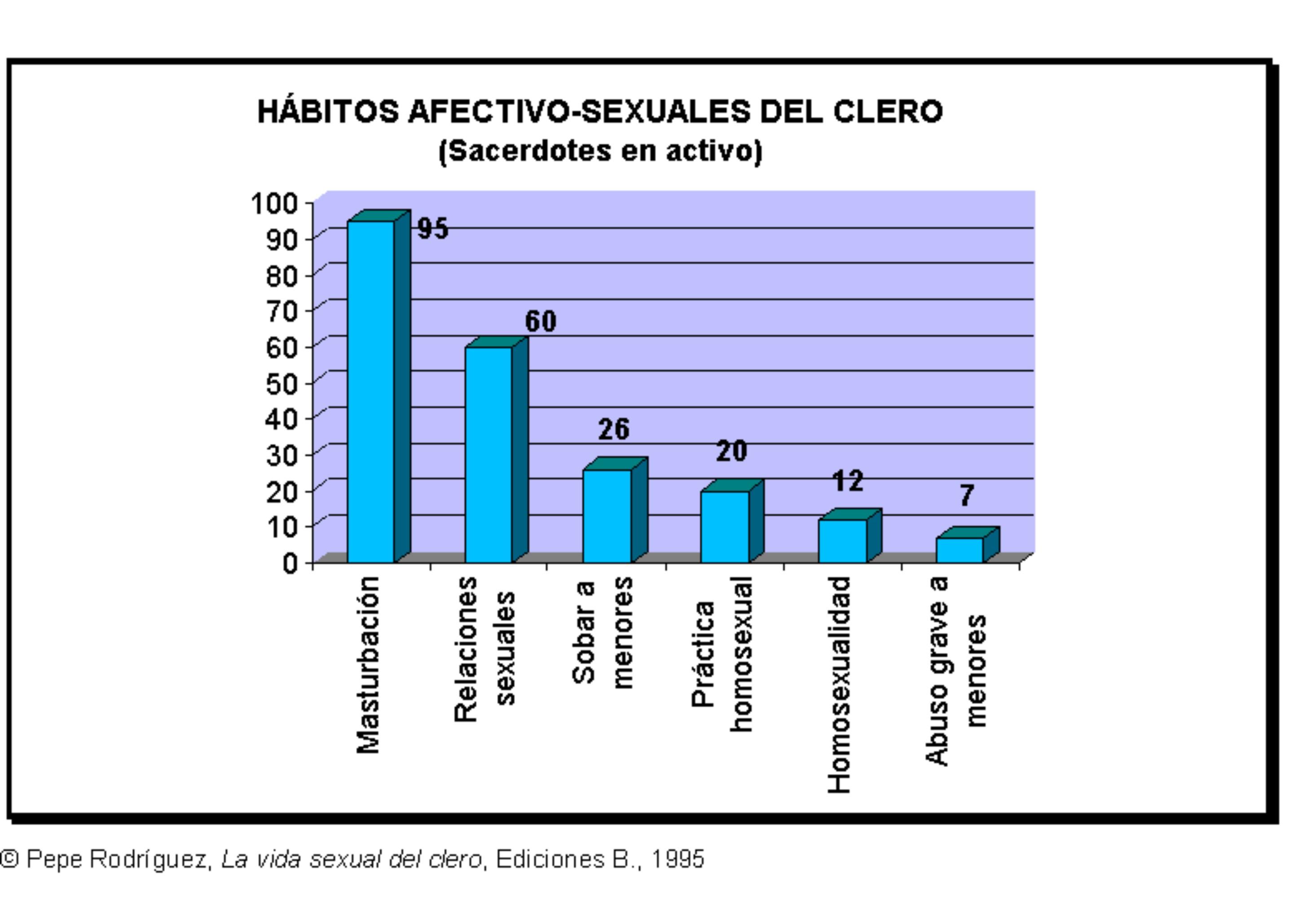 estadisticas homosexuales: